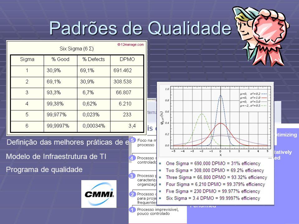 Padrões de Qualidade IBM Rational Unified Process Gerência de Projetos
