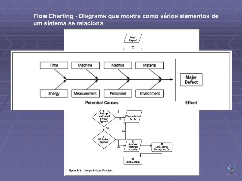 Flow Charting - Diagrama que mostra como vários elementos de