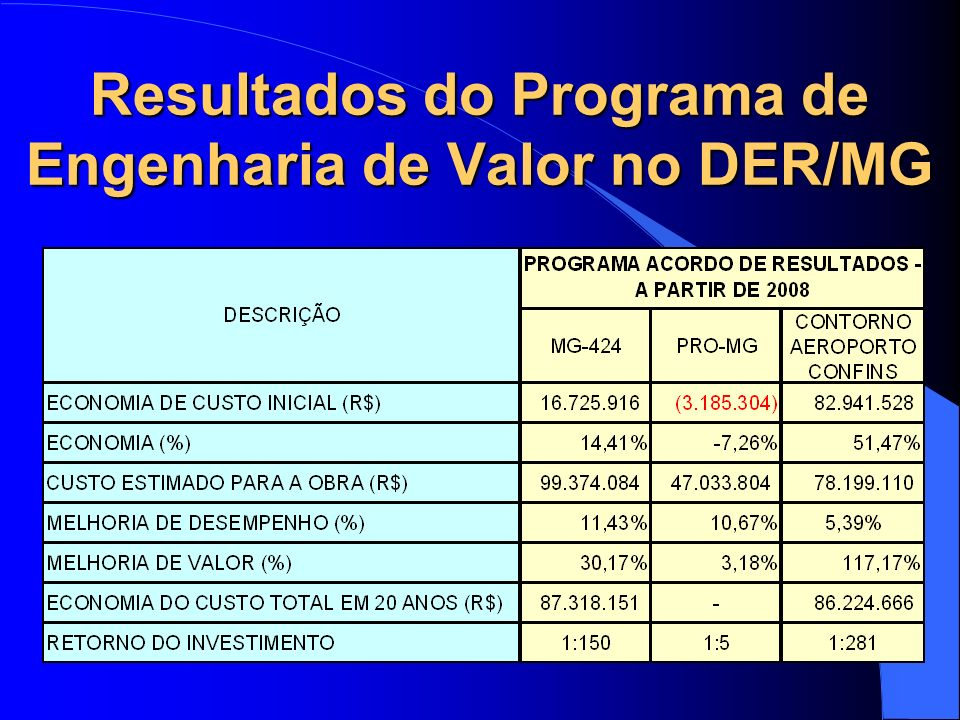Resultados do Programa de Engenharia de Valor no DER/MG