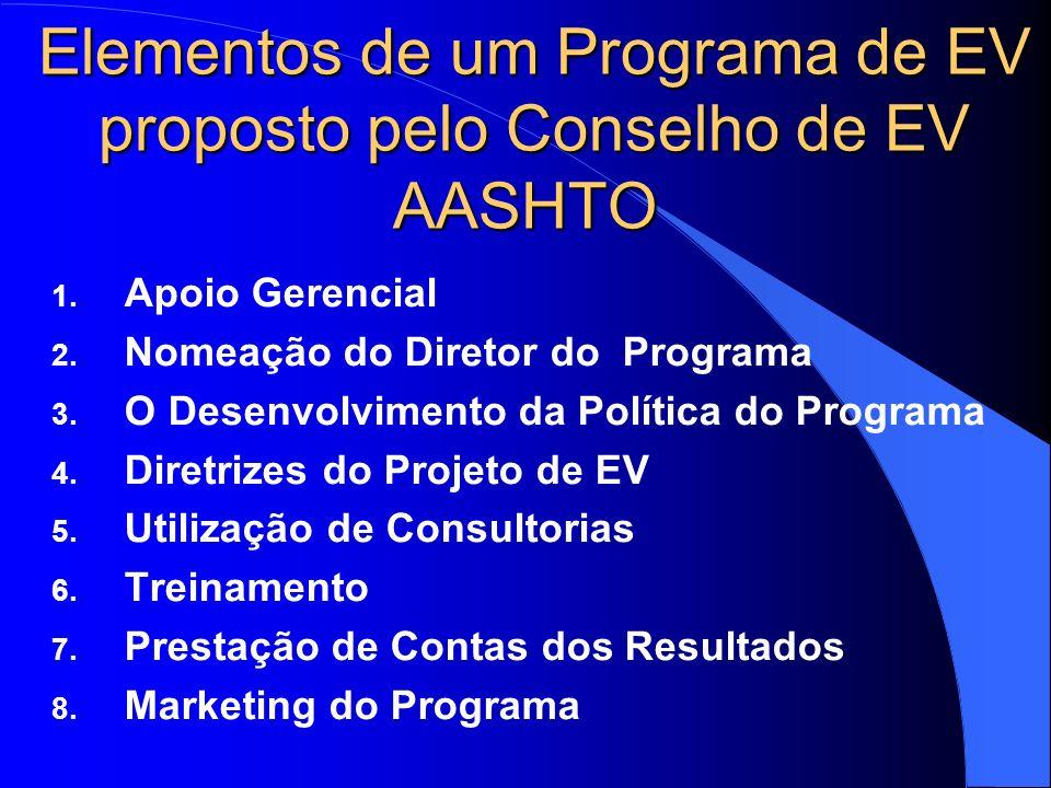Elementos de um Programa de EV proposto pelo Conselho de EV AASHTO