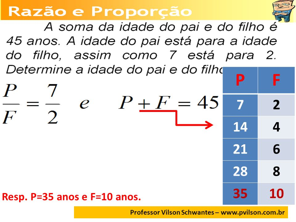 P F. 7. 2. 14. 4. 21. 6. 28. 8. 35.