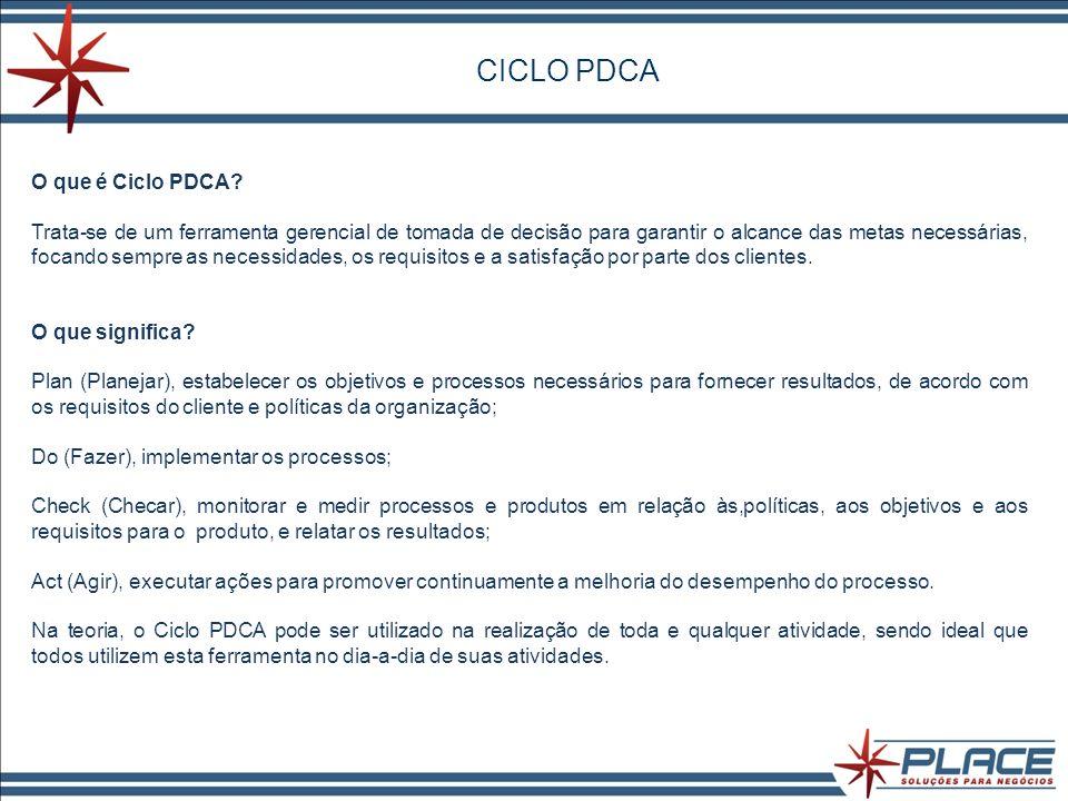 CICLO PDCA O que é Ciclo PDCA