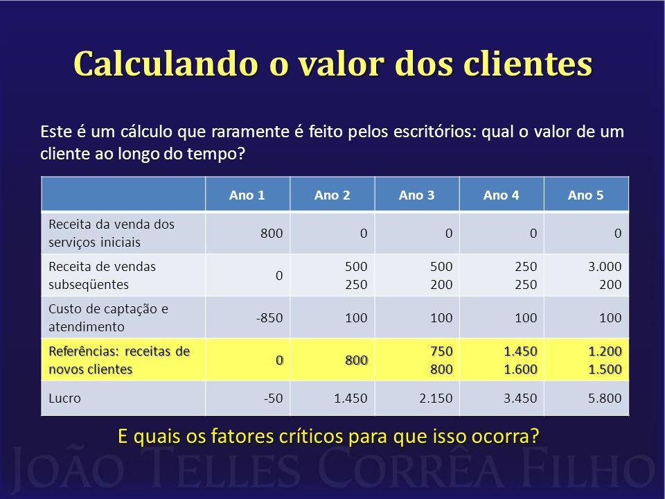 Calculando o valor dos clientes