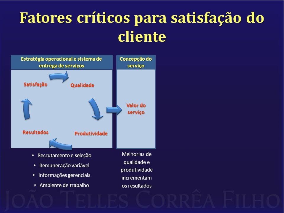Fatores críticos para satisfação do cliente