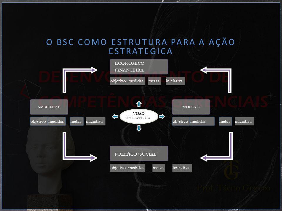 O BSC COMO ESTRUTURA PARA A AÇÃO ESTRATEGICA