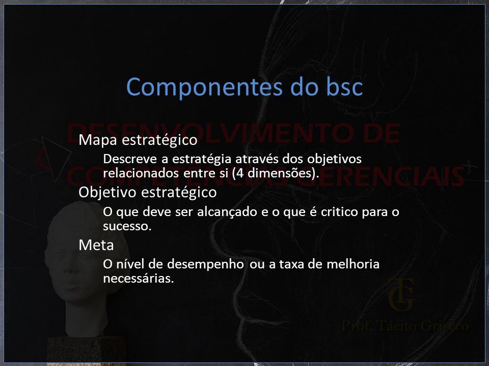Componentes do bsc Mapa estratégico Objetivo estratégico Meta