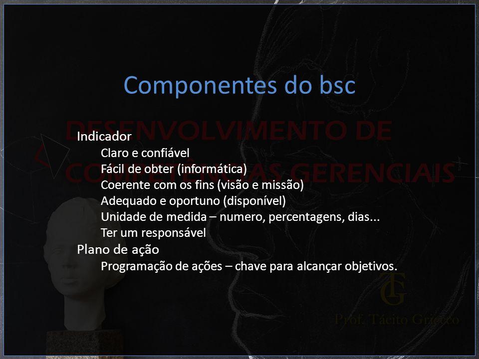 Componentes do bsc Indicador Plano de ação Claro e confiável