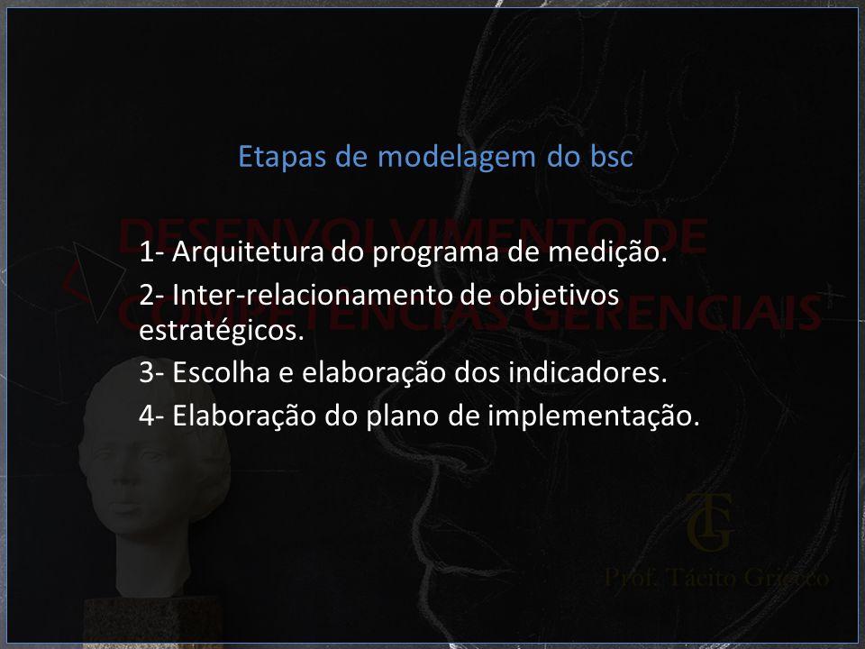 Etapas de modelagem do bsc