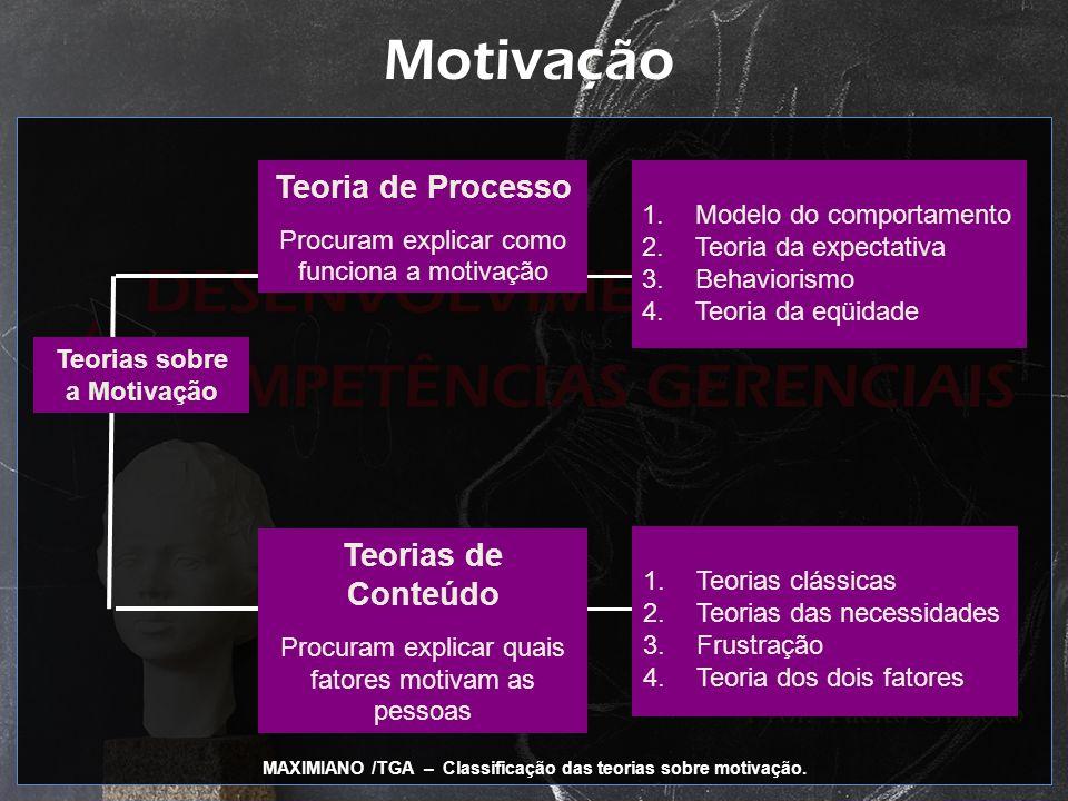 Teorias sobre a Motivação