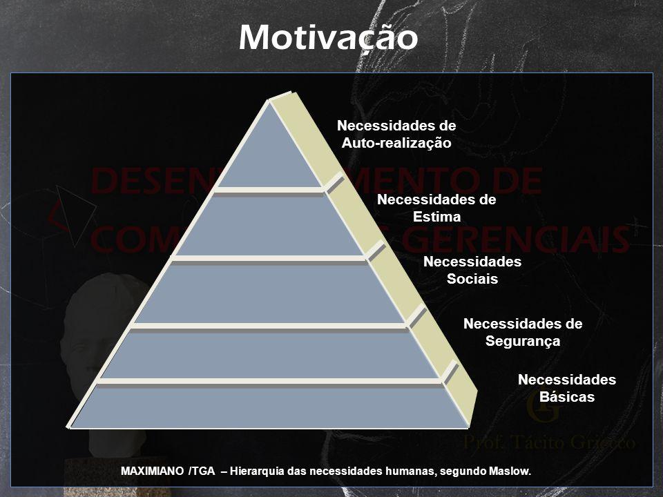 Motivação Necessidades de Auto-realização Necessidades de Estima