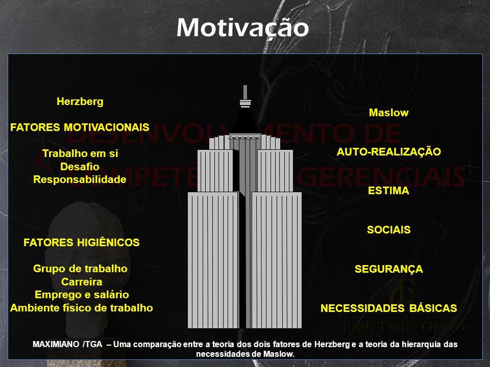 FATORES MOTIVACIONAIS Ambiente físico de trabalho