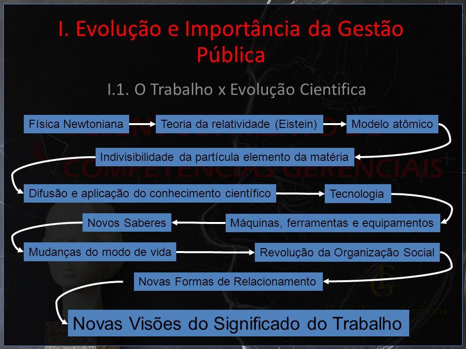 I. Evolução e Importância da Gestão Pública