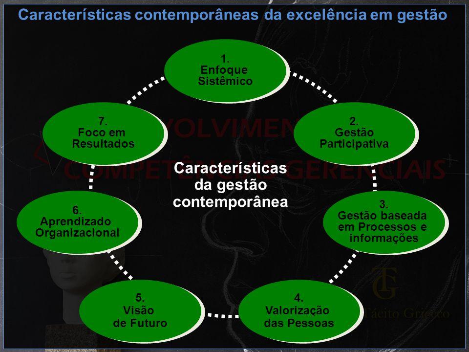 Características da gestão contemporânea