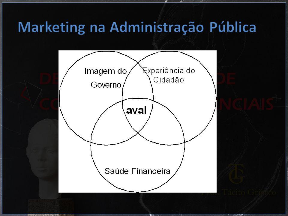 Marketing na Administração Pública
