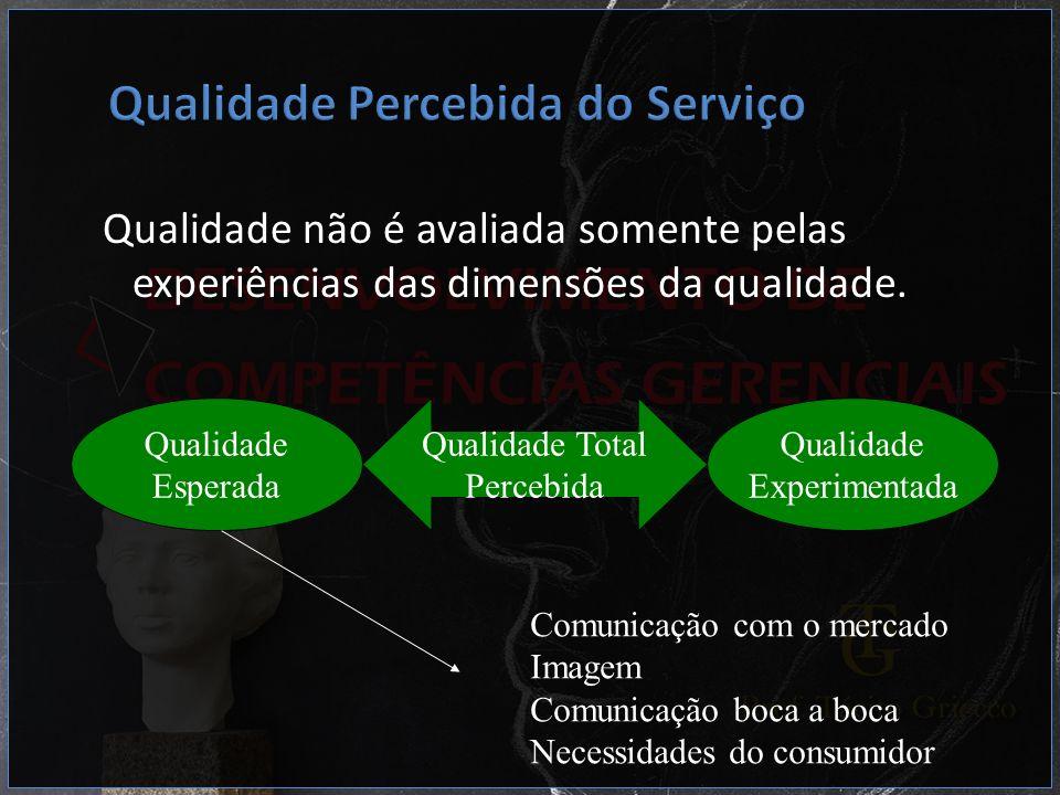 Qualidade Percebida do Serviço