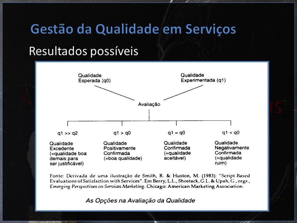 Gestão da Qualidade em Serviços