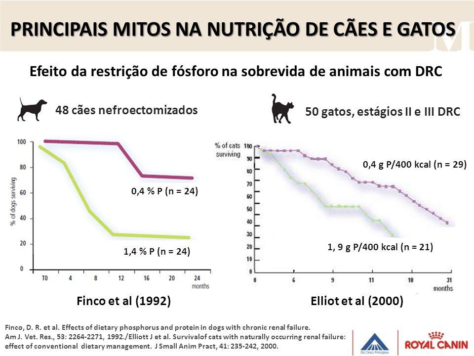 Efeito da restrição de fósforo na sobrevida de animais com DRC