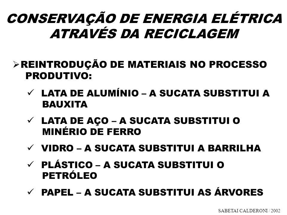 CONSERVAÇÃO DE ENERGIA ELÉTRICA ATRAVÉS DA RECICLAGEM