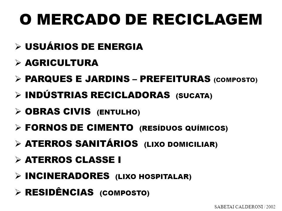 O MERCADO DE RECICLAGEM