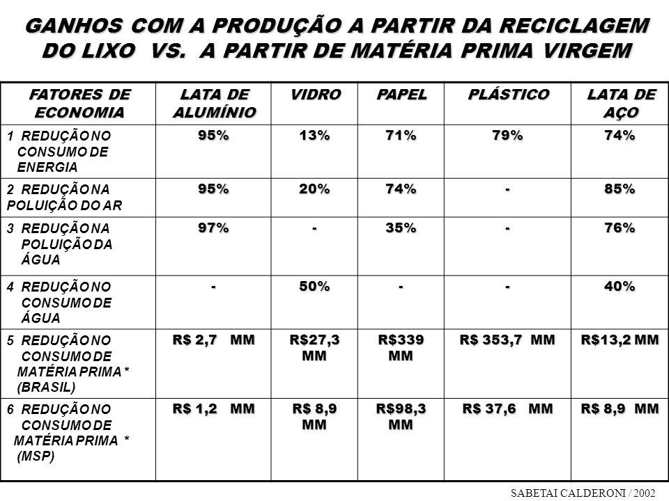 GANHOS COM A PRODUÇÃO A PARTIR DA RECICLAGEM DO LIXO VS