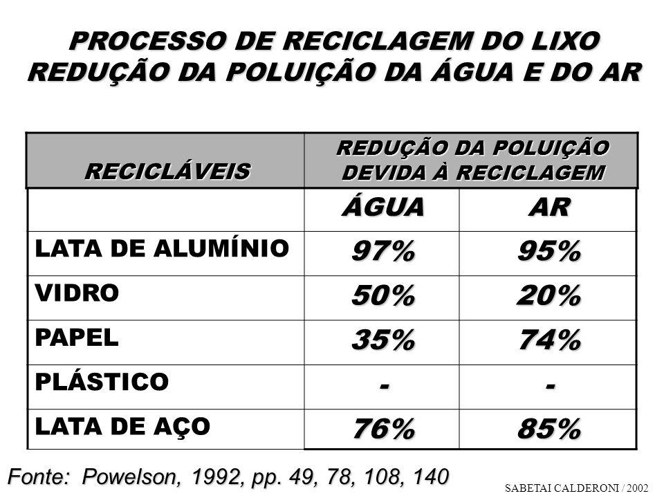 PROCESSO DE RECICLAGEM DO LIXO REDUÇÃO DA POLUIÇÃO DA ÁGUA E DO AR