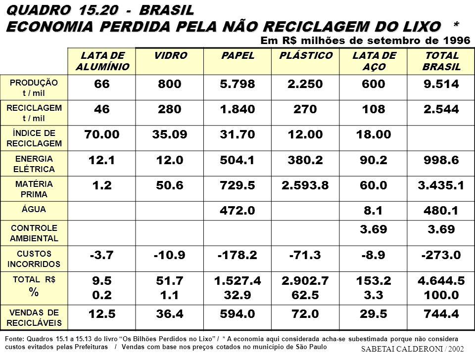 QUADRO 15.20 - BRASIL ECONOMIA PERDIDA PELA NÃO RECICLAGEM DO LIXO *