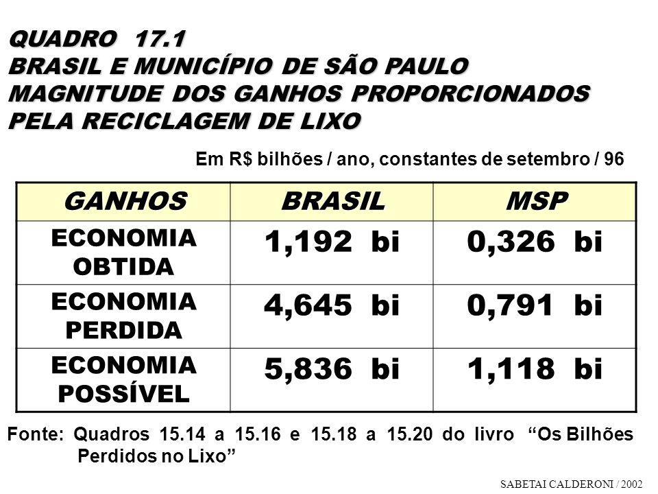 1,192 bi 0,326 bi 4,645 bi 0,791 bi 5,836 bi 1,118 bi GANHOS BRASIL