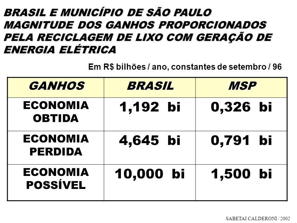 1,192 bi 0,326 bi 4,645 bi 0,791 bi 10,000 bi 1,500 bi GANHOS BRASIL