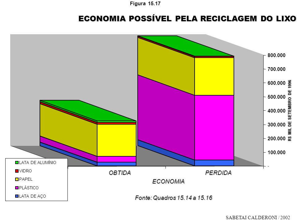 ECONOMIA POSSÍVEL PELA RECICLAGEM DO LIXO