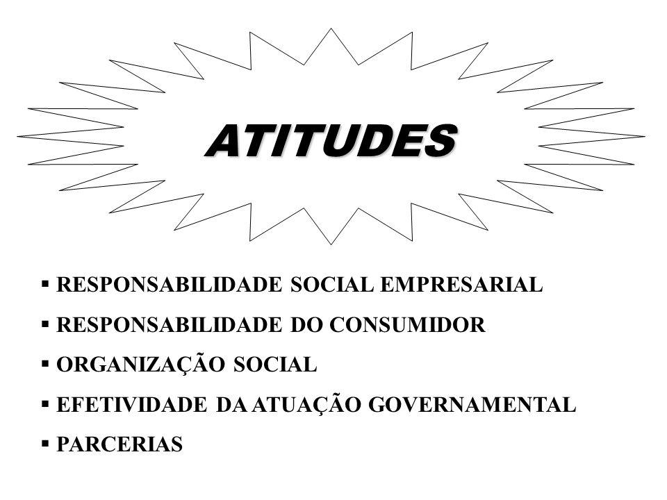 ATITUDES RESPONSABILIDADE SOCIAL EMPRESARIAL