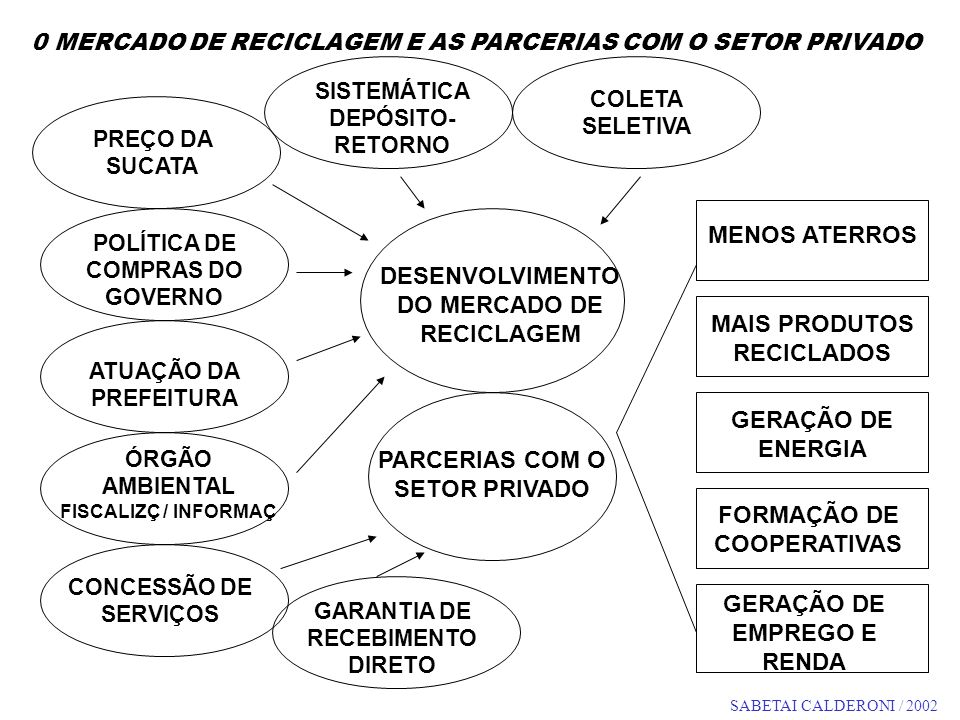 DESENVOLVIMENTO DO MERCADO DE RECICLAGEM