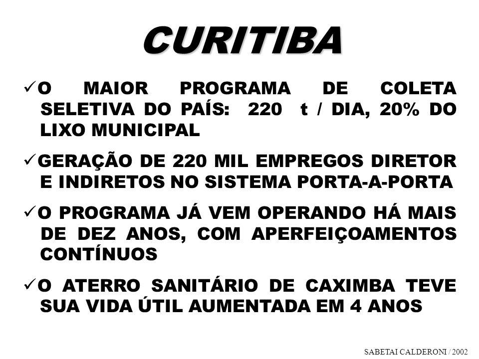 CURITIBA O MAIOR PROGRAMA DE COLETA SELETIVA DO PAÍS: 220 t / DIA, 20% DO LIXO MUNICIPAL.