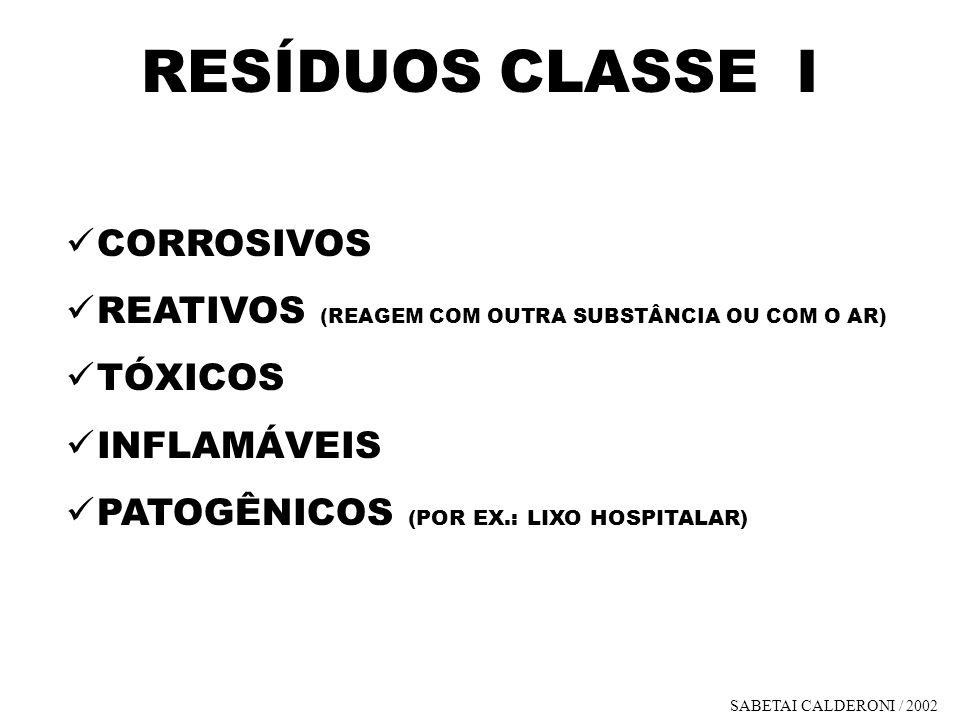 RESÍDUOS CLASSE I CORROSIVOS
