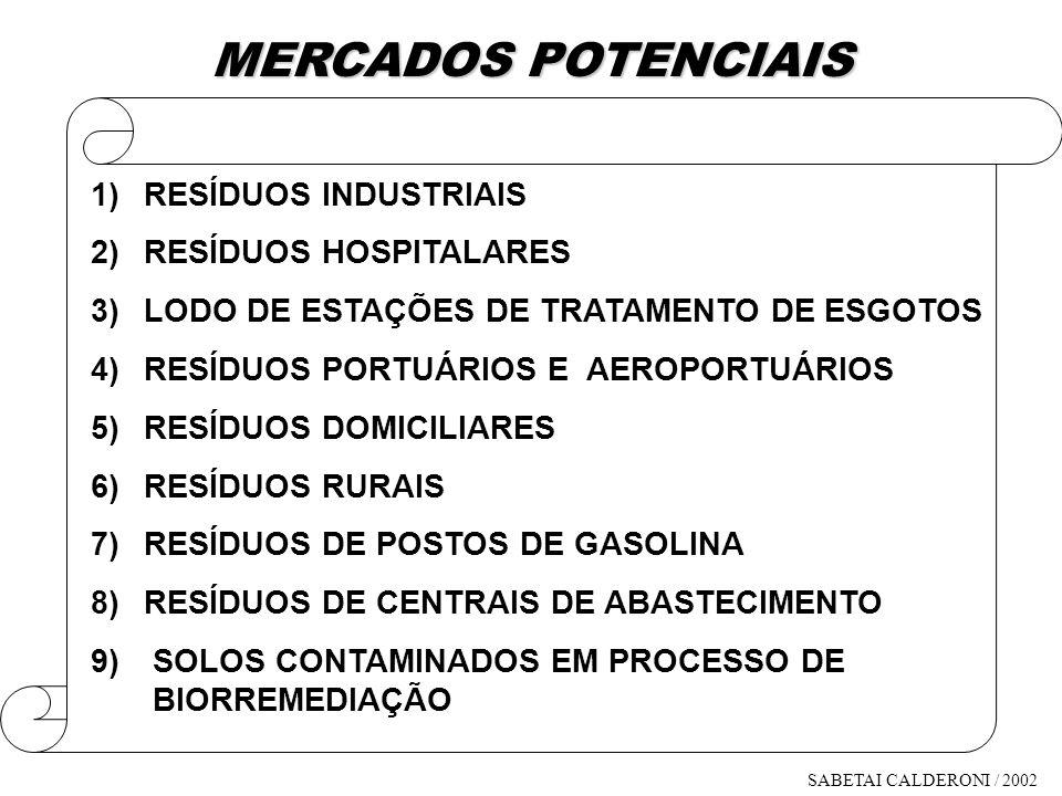 MERCADOS POTENCIAIS RESÍDUOS INDUSTRIAIS RESÍDUOS HOSPITALARES