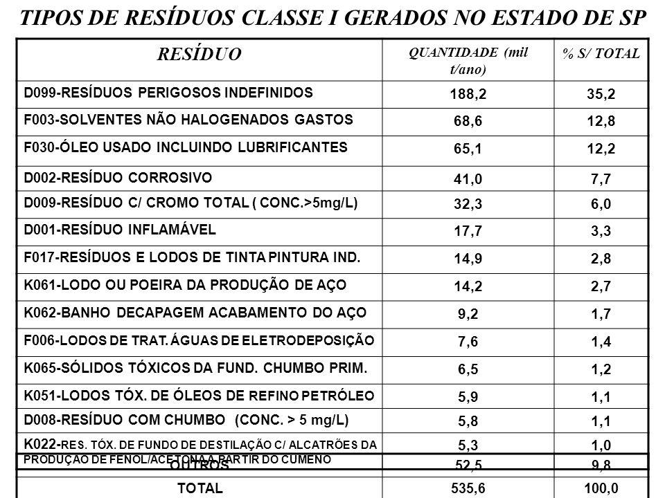 TIPOS DE RESÍDUOS CLASSE I GERADOS NO ESTADO DE SP