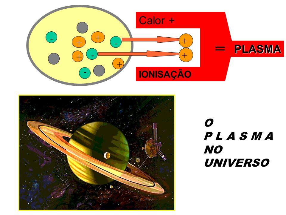 = Calor + PLASMA O P L A S M A NO UNIVERSO - + + + - - + + + -
