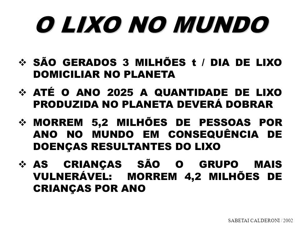 O LIXO NO MUNDO SÃO GERADOS 3 MILHÕES t / DIA DE LIXO DOMICILIAR NO PLANETA. ATÉ O ANO 2025 A QUANTIDADE DE LIXO PRODUZIDA NO PLANETA DEVERÁ DOBRAR.