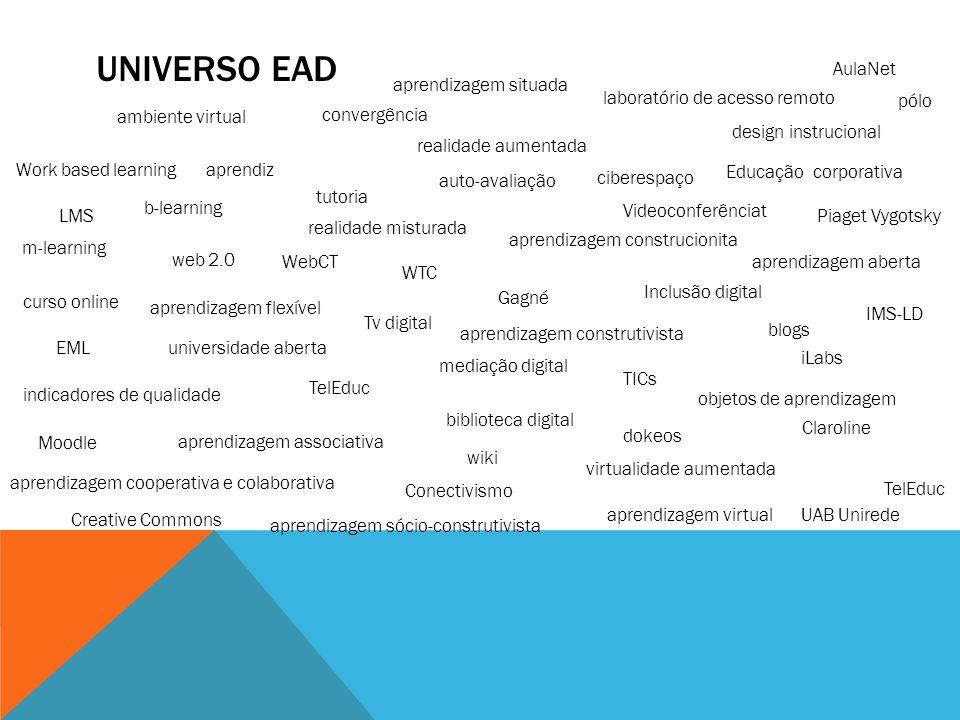 Universo EAD AulaNet aprendizagem situada laboratório de acesso remoto