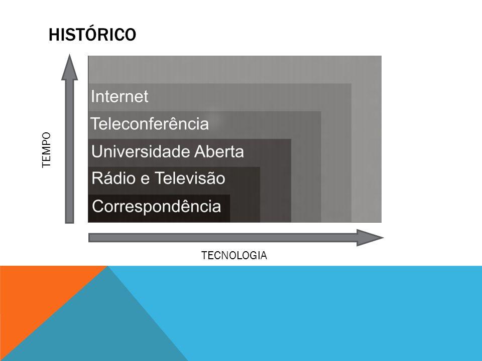 Histórico TEMPO TECNOLOGIA