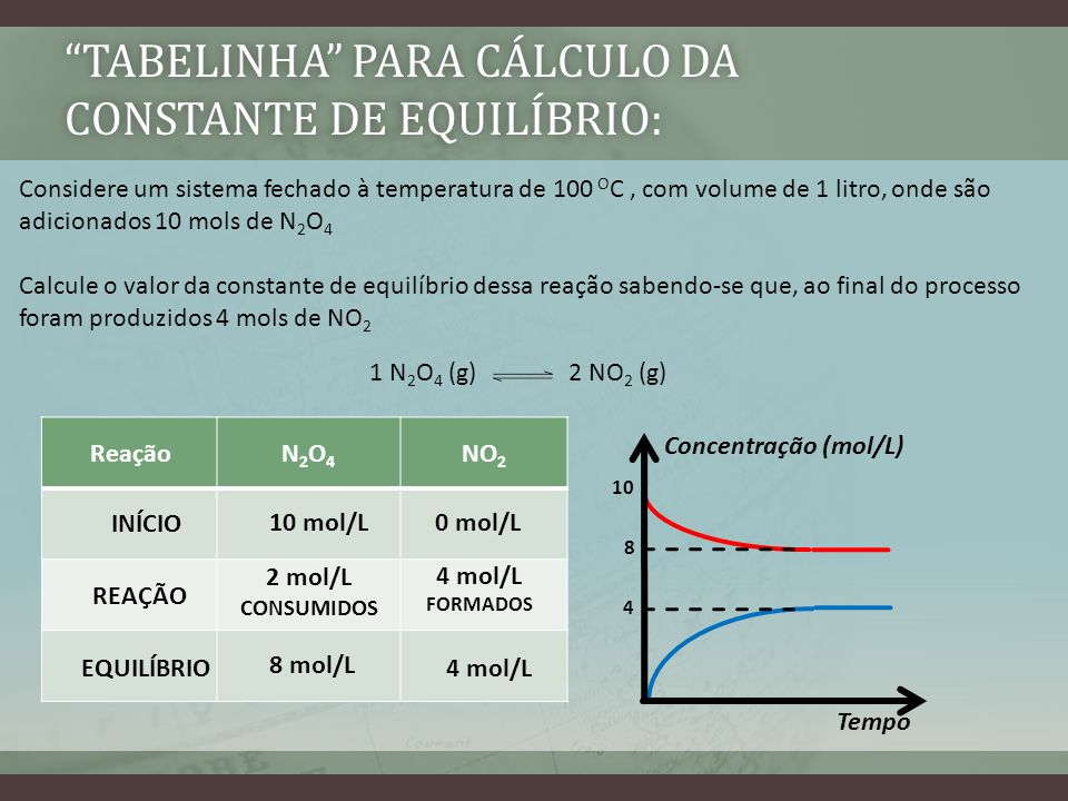 tabelinha para cálculo da constante de equilíbrio: