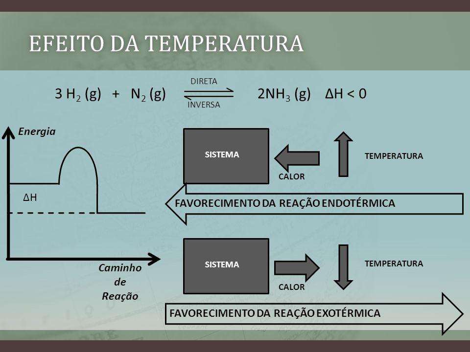 Efeito da temperatura 3 H2 (g) + N2 (g) 2NH3 (g) ∆H < 0 Energia ∆H