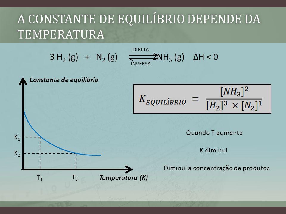 A CONSTANTE DE EQUILÍBRIO DEPENDE DA TEMPERATURA