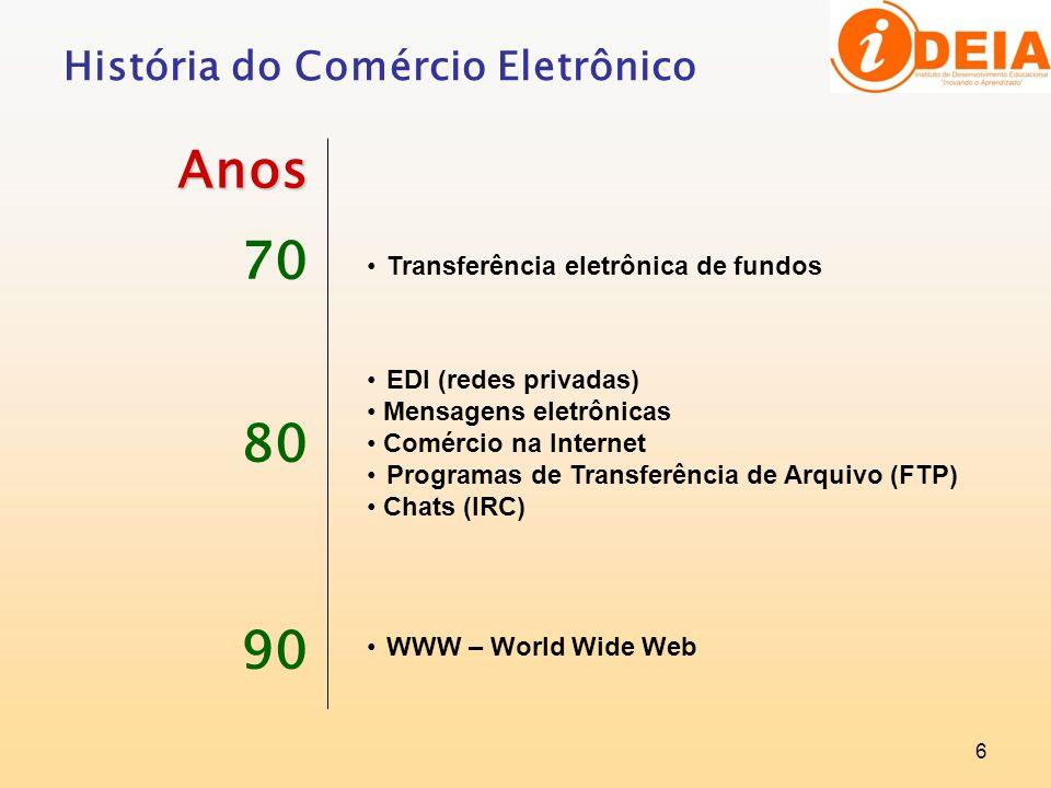 História do Comércio Eletrônico