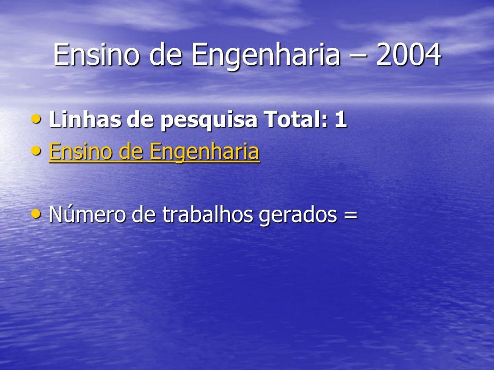 Ensino de Engenharia – 2004 Linhas de pesquisa Total: 1