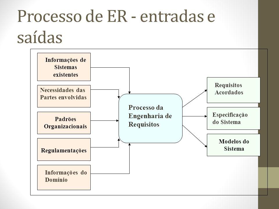 Processo de ER - entradas e saídas