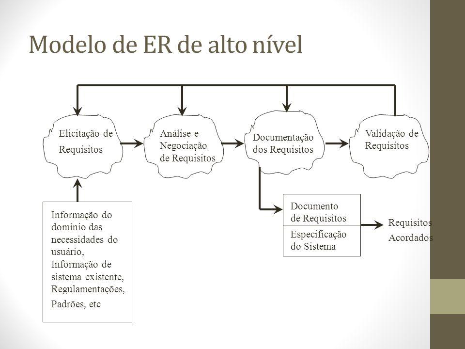 Modelo de ER de alto nível