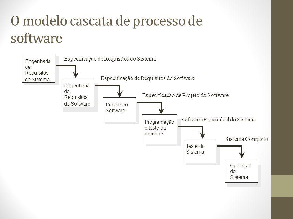 O modelo cascata de processo de software