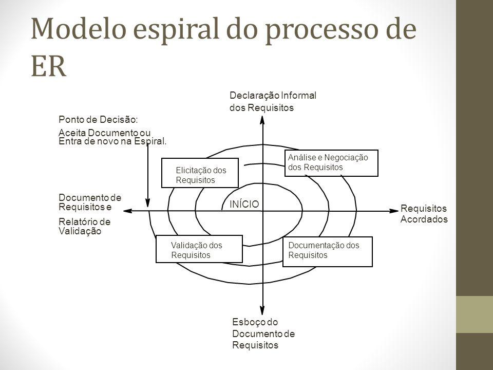 Modelo espiral do processo de ER
