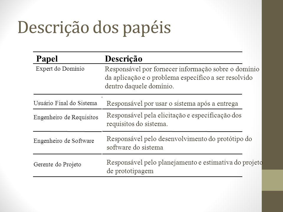 Descrição dos papéis Papel Descrição