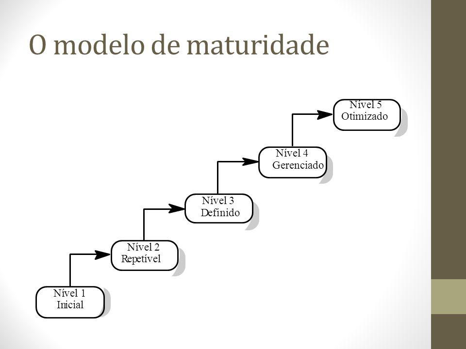 O modelo de maturidade Nível 3 D e f i nido Nível 2 R p etível Ní v l